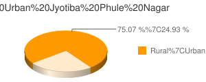 Jyotiba Phule Nagar census population